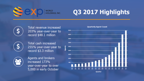 record third quarter 2017 exp realty