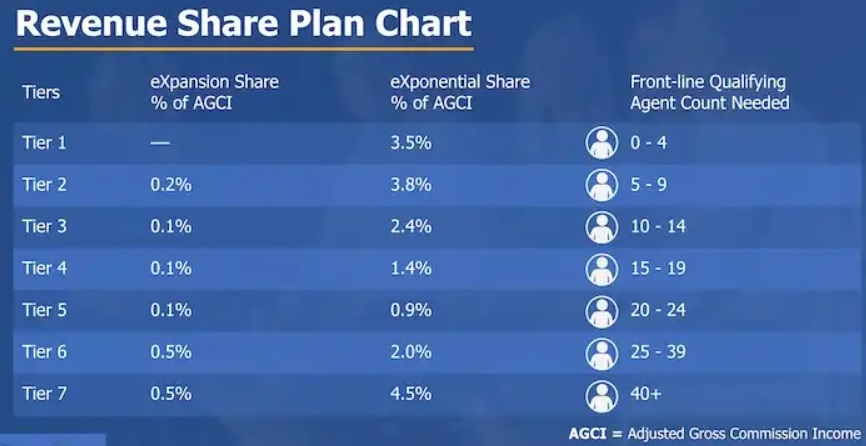 exp realty revenue share